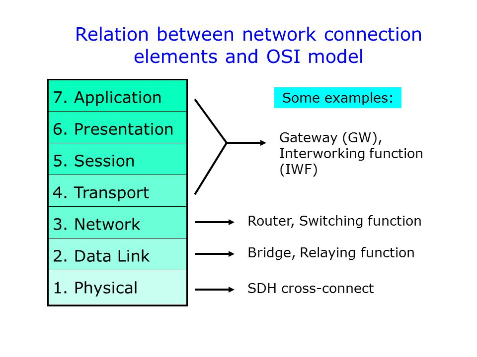 Relation between network connection elements and OSI model