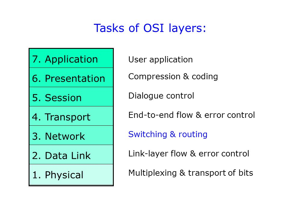 Tasks of OSI layers: 7. Application 6. Presentation 5. Session