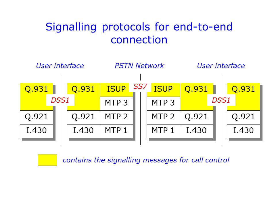Signalling protocols for end-to-end connection