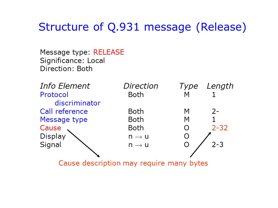 Structure of Q.931 message (Release)