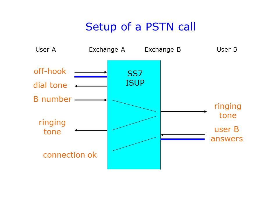 Setup of a PSTN call off-hook SS7 ISUP dial tone B number ringing tone