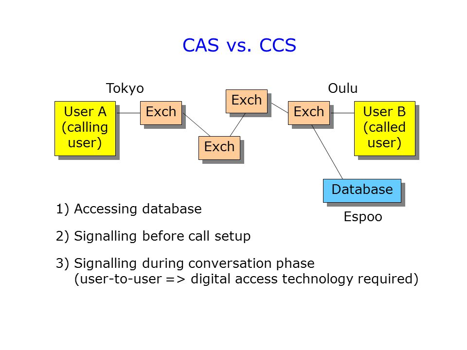 CAS vs. CCS Tokyo Oulu Exch User A (calling user) Exch Exch