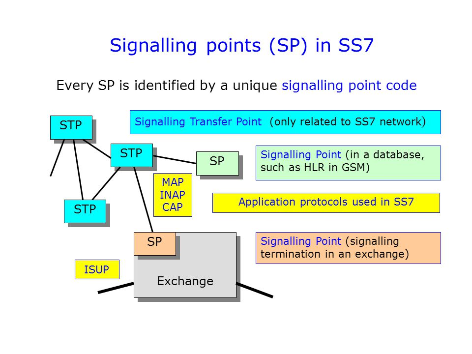Signalling points (SP) in SS7