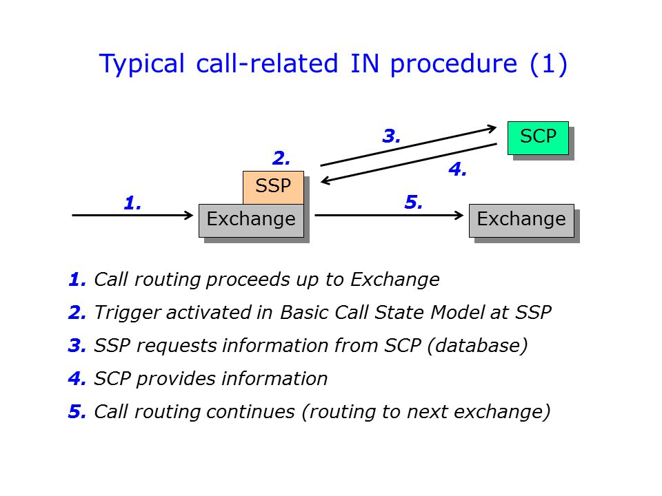 Typical call-related IN procedure (1)