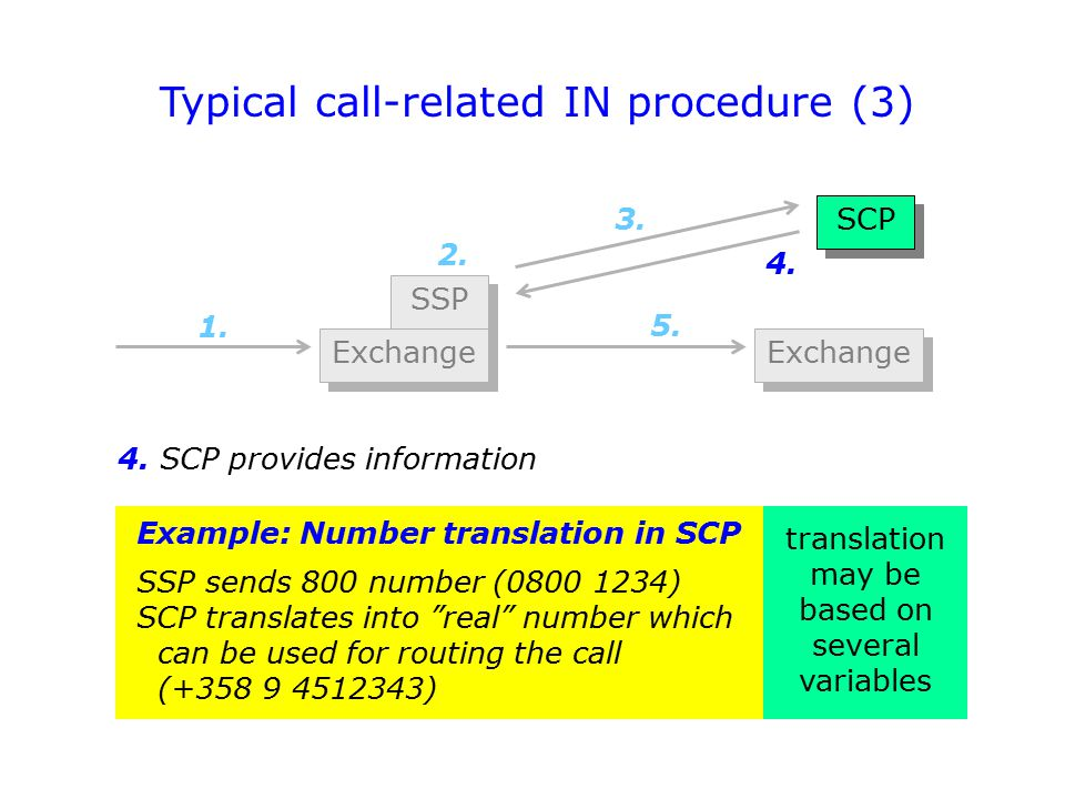 Typical call-related IN procedure (3)