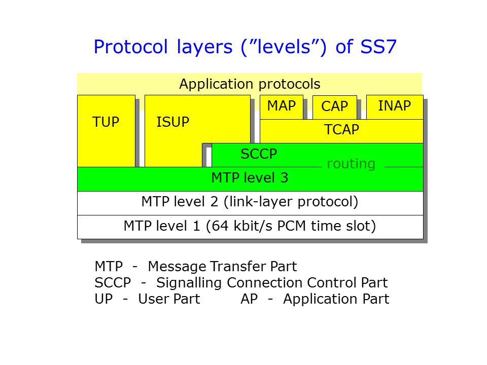Protocol layers ( levels ) of SS7