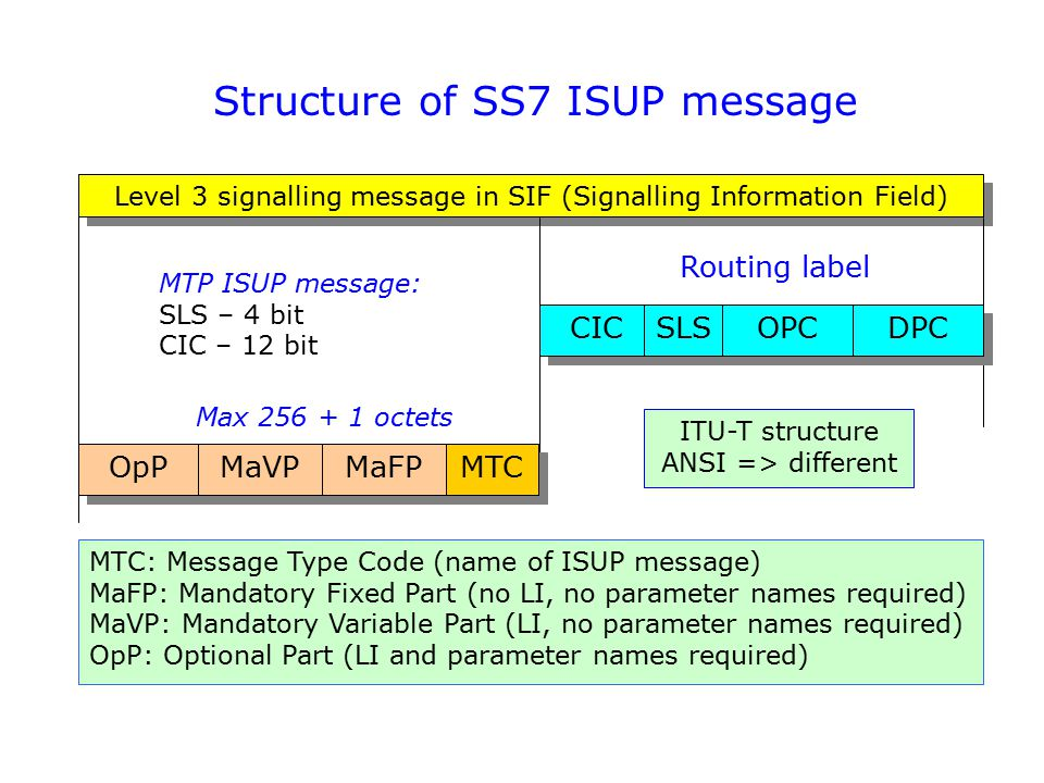 Structure of SS7 ISUP message