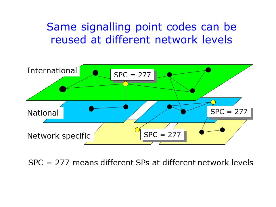 Same signalling point codes can be reused at different network levels