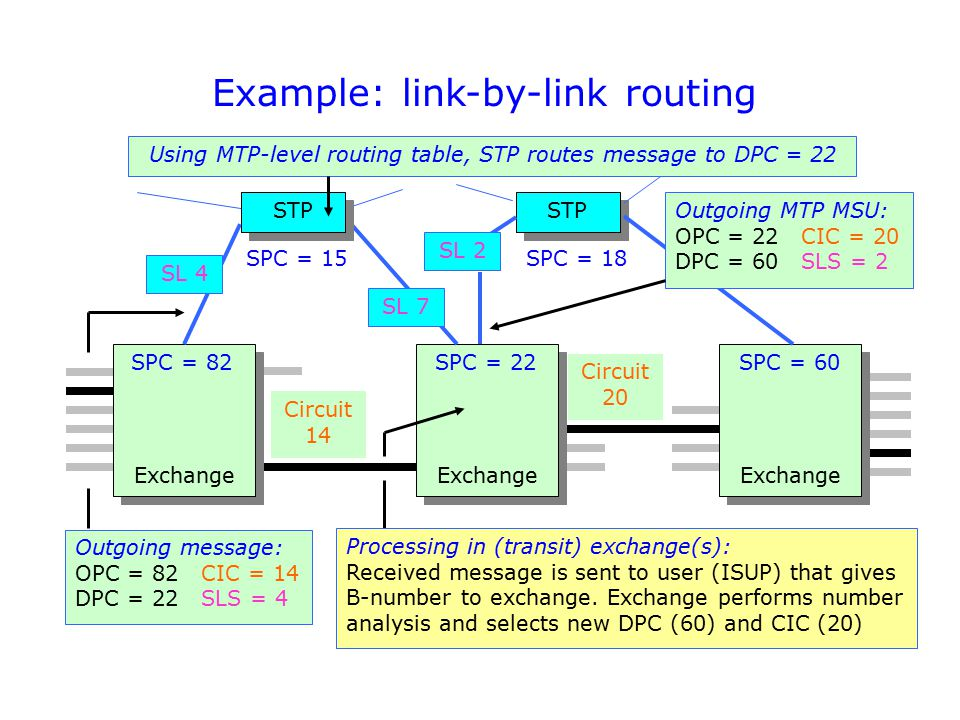 Example: link-by-link routing