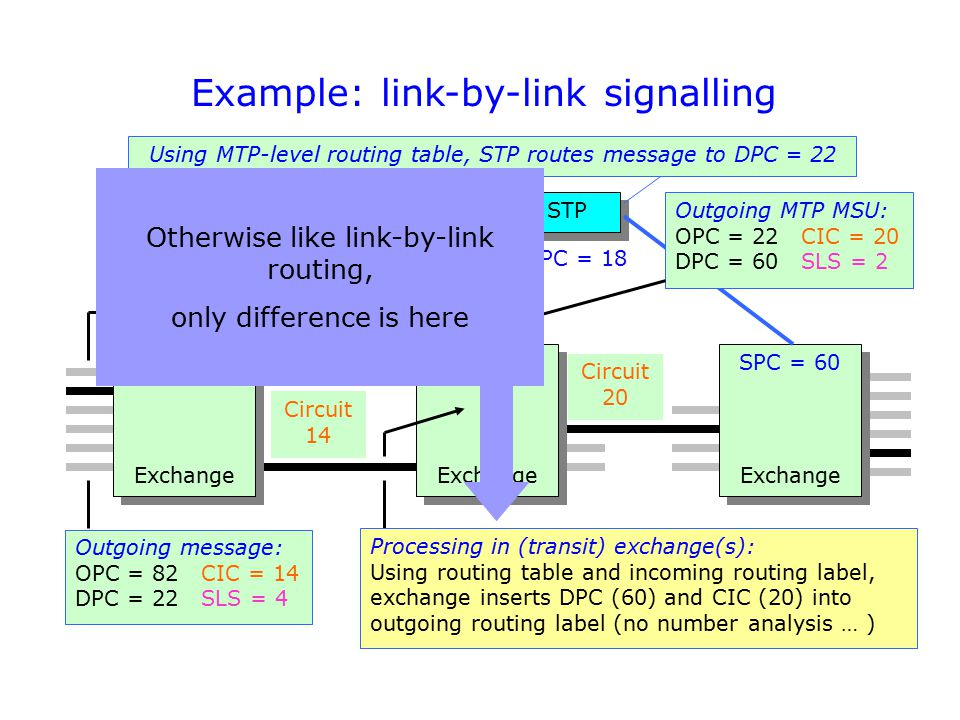 Example: link-by-link signalling