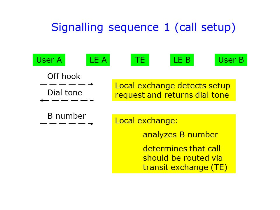 Signalling sequence 1 (call setup)