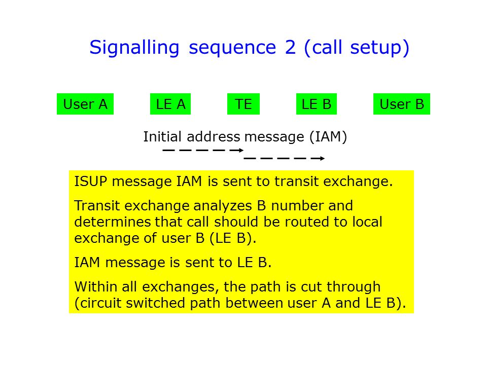 Signalling sequence 2 (call setup)