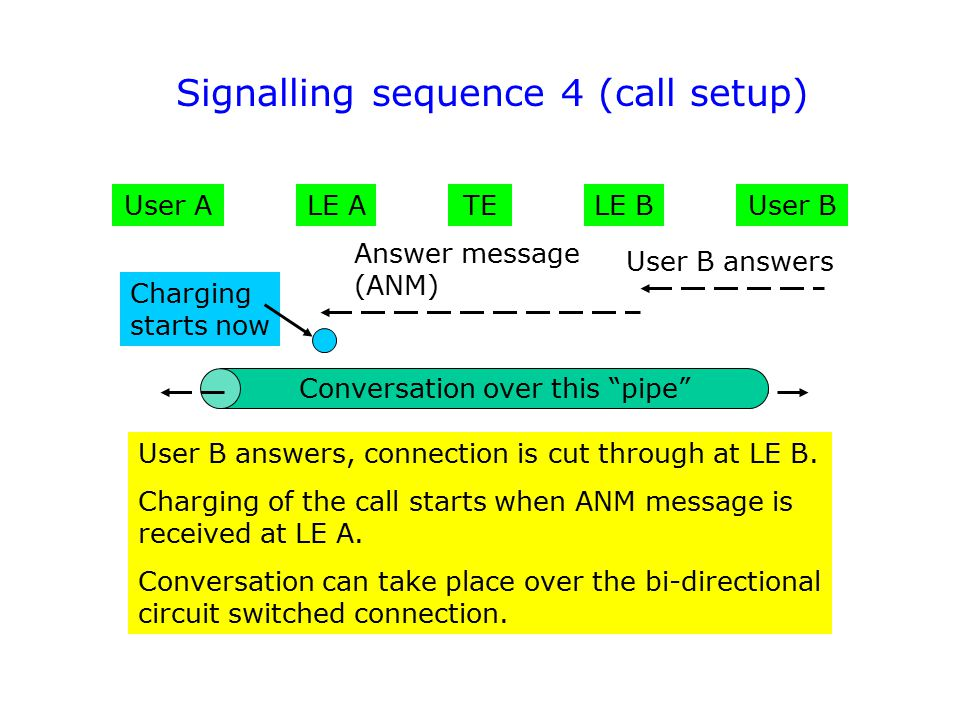 Signalling sequence 4 (call setup)