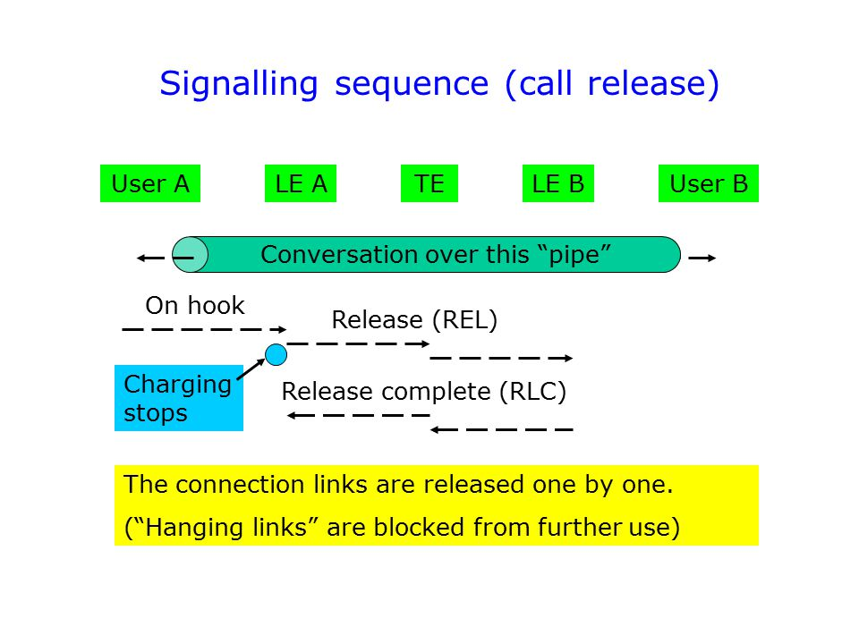 Signalling sequence (call release)