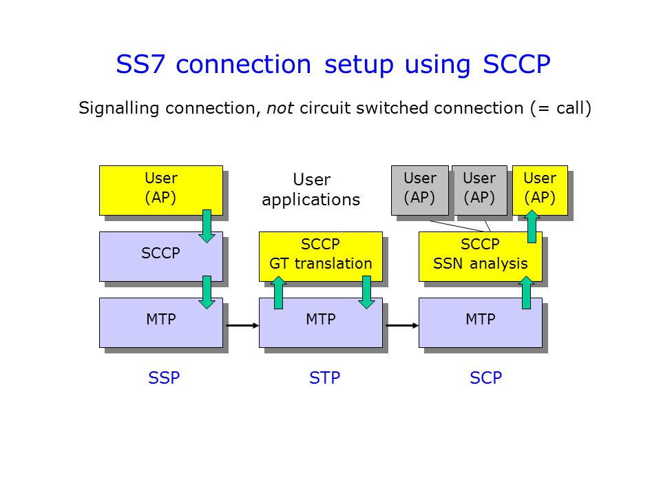 SS7 connection setup using SCCP