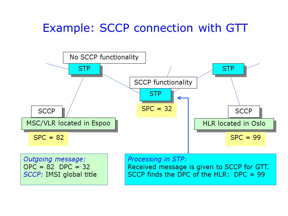 Example: SCCP connection with GTT