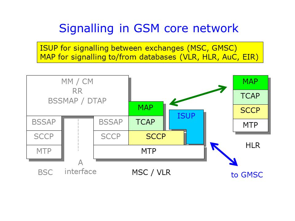 Signalling in GSM core network