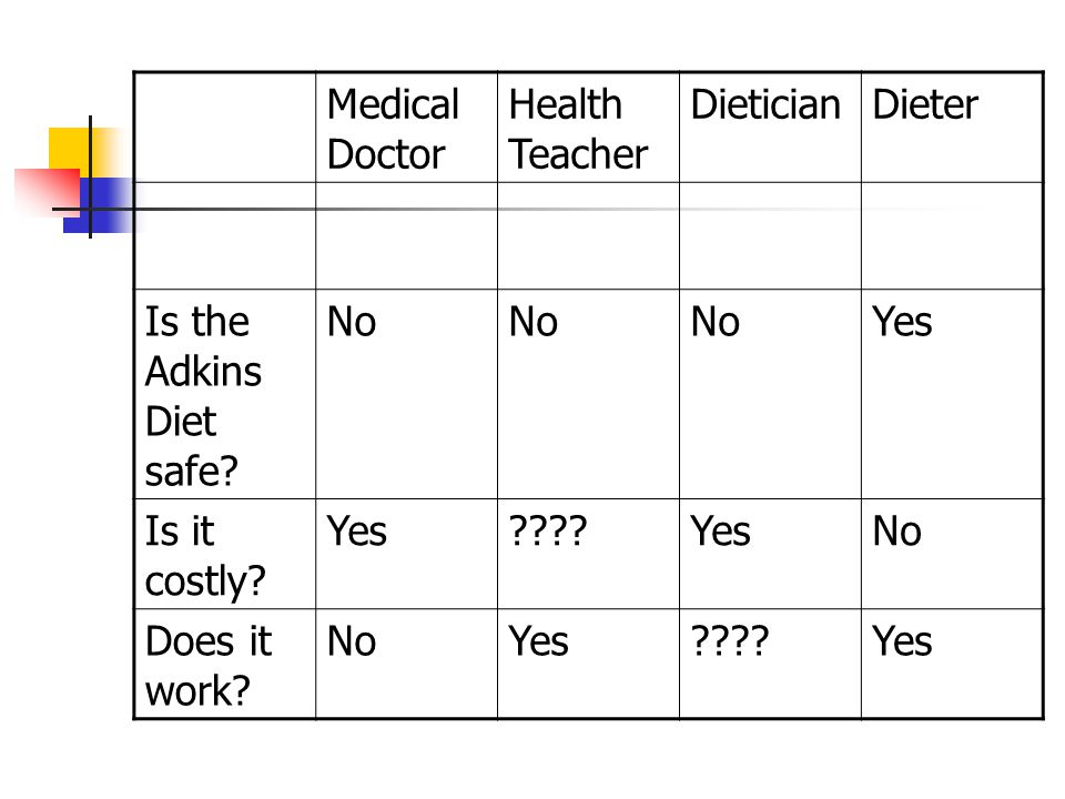 Medical Doctor Health Teacher. Dietician. Dieter. Is the Adkins Diet safe No. Yes. Is it costly