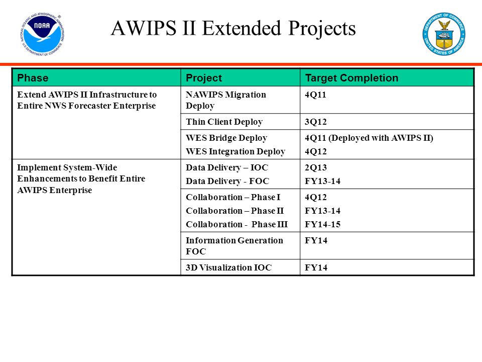 AWIPS II Extended Projects