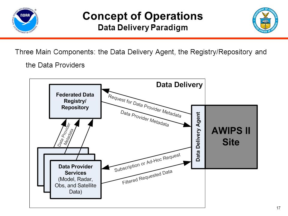Concept of Operations Data Delivery Paradigm