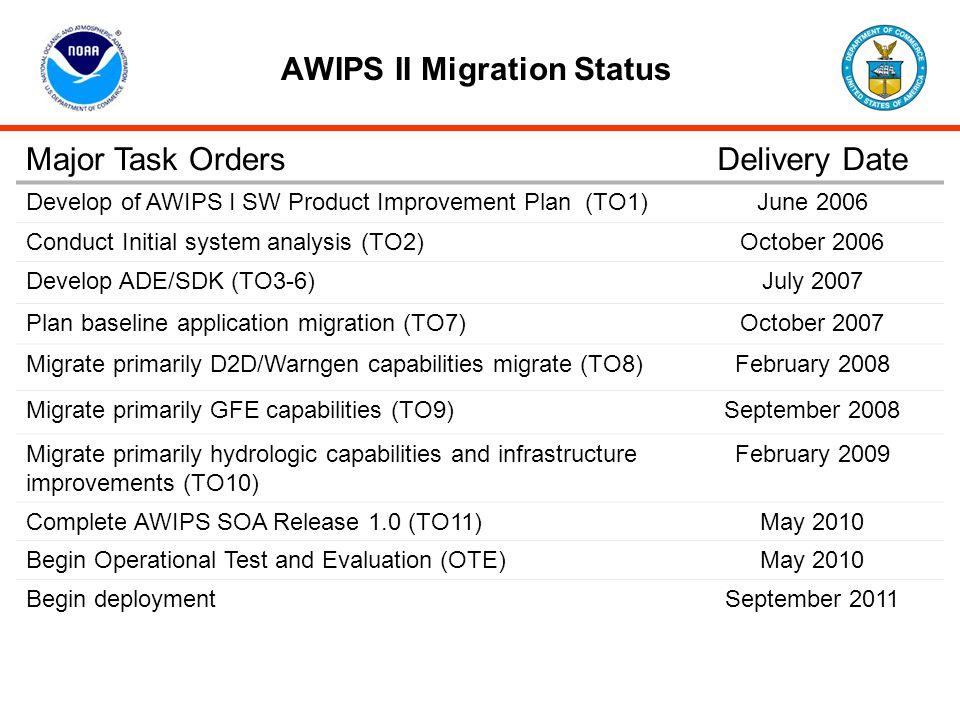 AWIPS II Migration Status