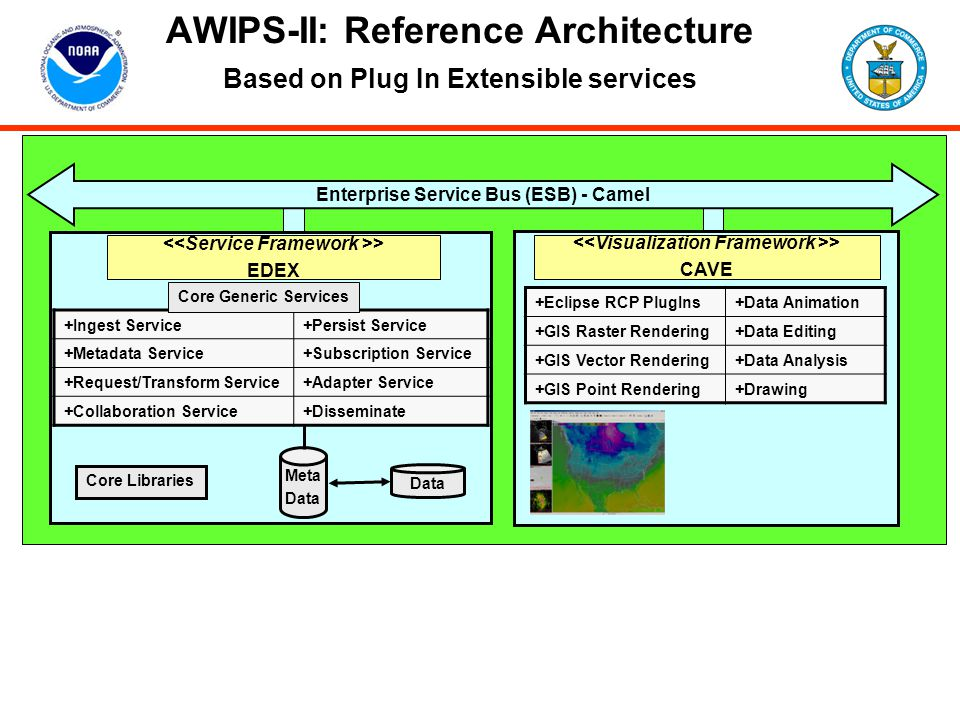 AWIPS-II: Reference Architecture Based on Plug In Extensible services