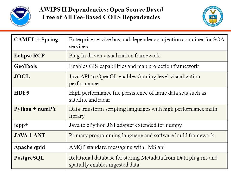 AWIPS II Dependencies: Open Source Based Free of All Fee-Based COTS Dependencies