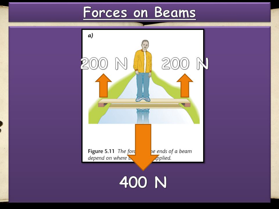 Forces on Beams 200 N 200 N 400 N
