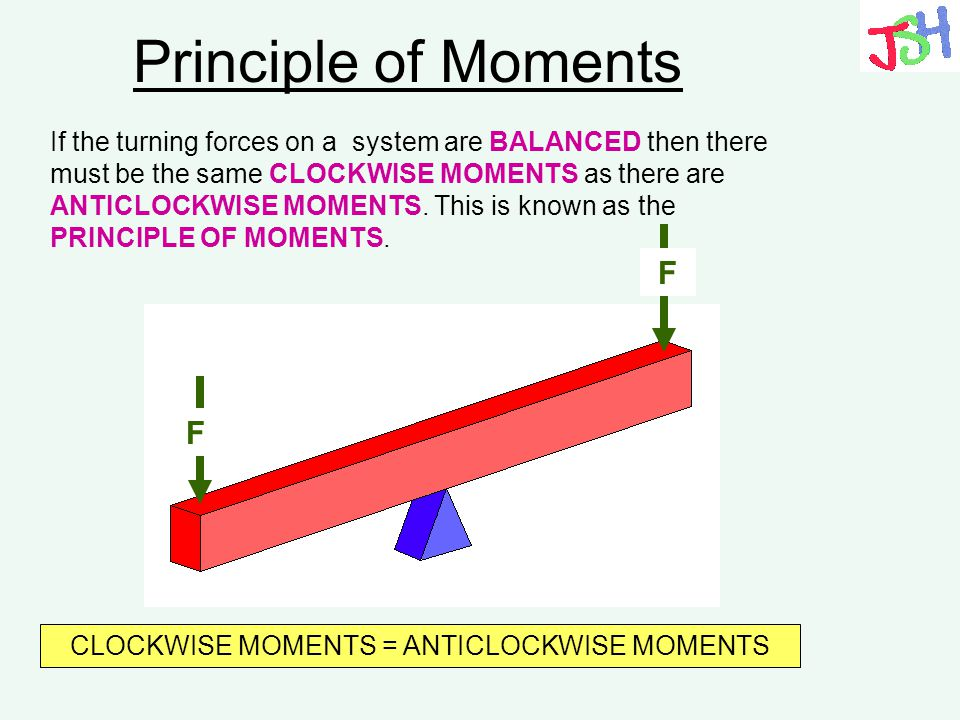CLOCKWISE MOMENTS = ANTICLOCKWISE MOMENTS