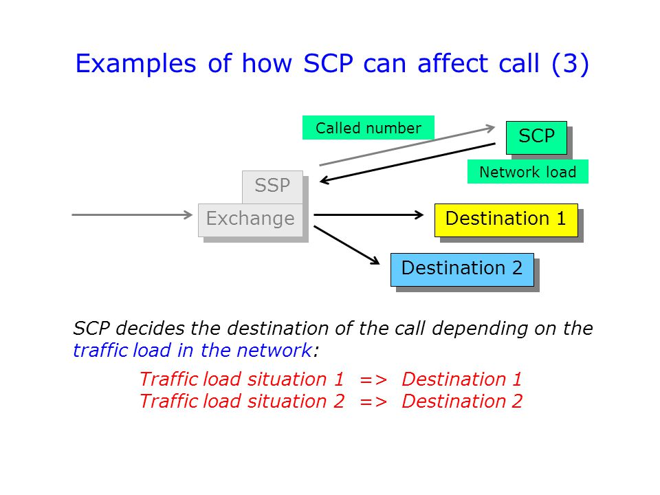 Examples of how SCP can affect call (3)
