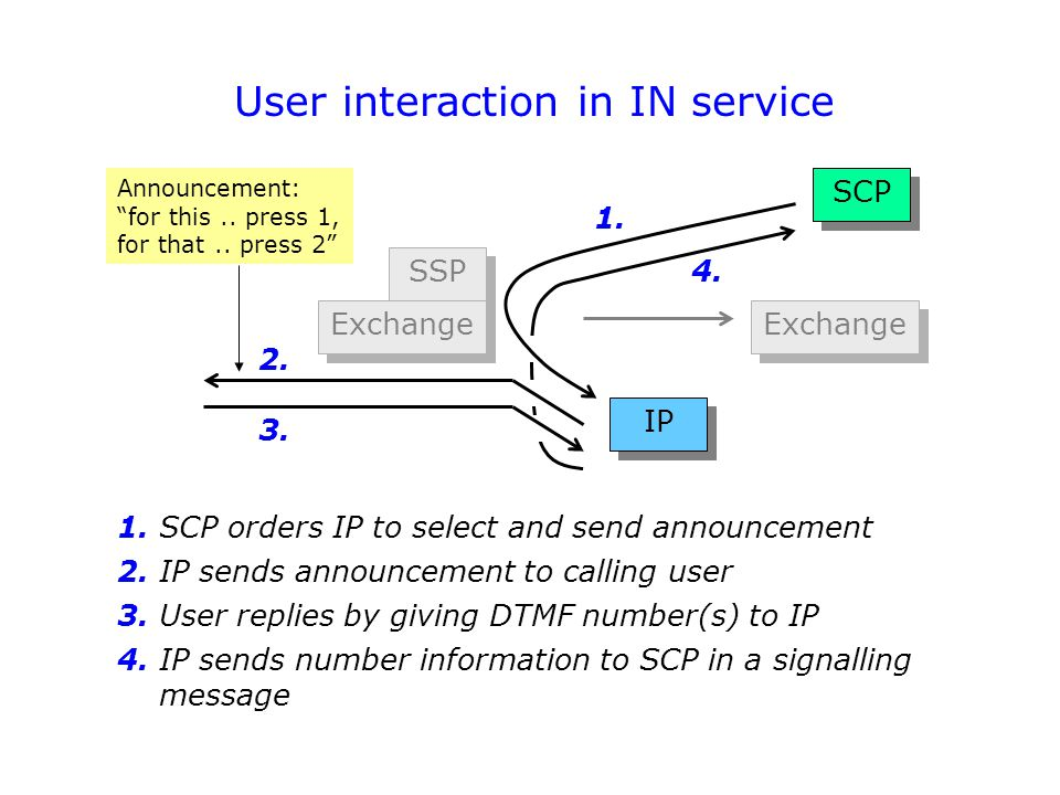 User interaction in IN service