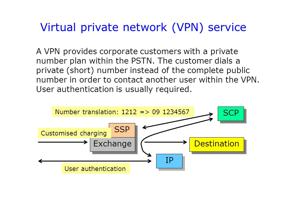 Virtual private network (VPN) service
