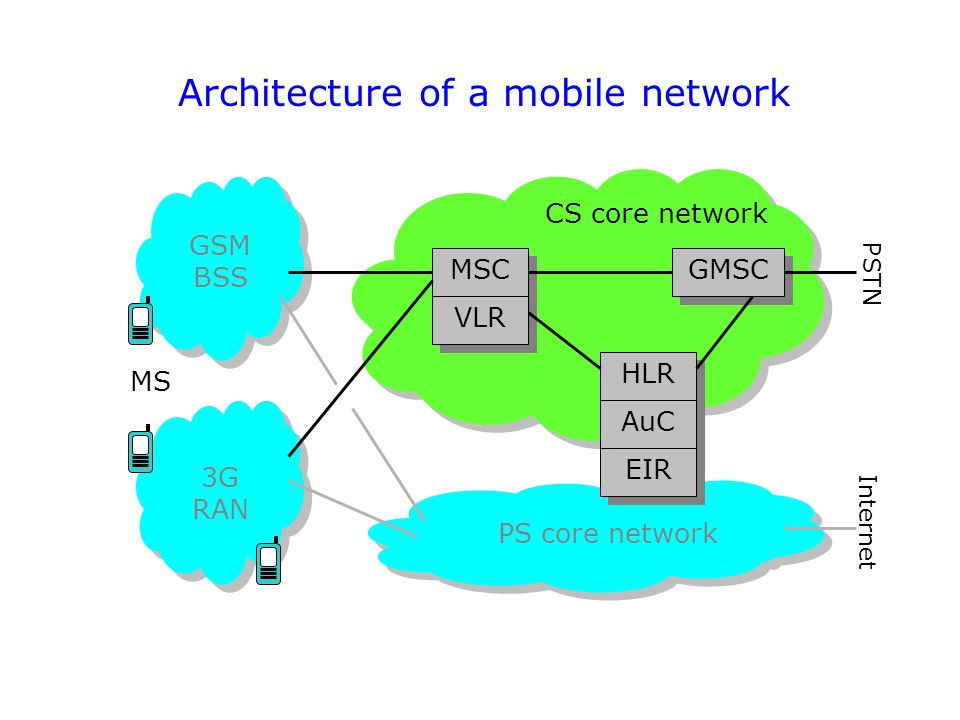 Architecture of a mobile network