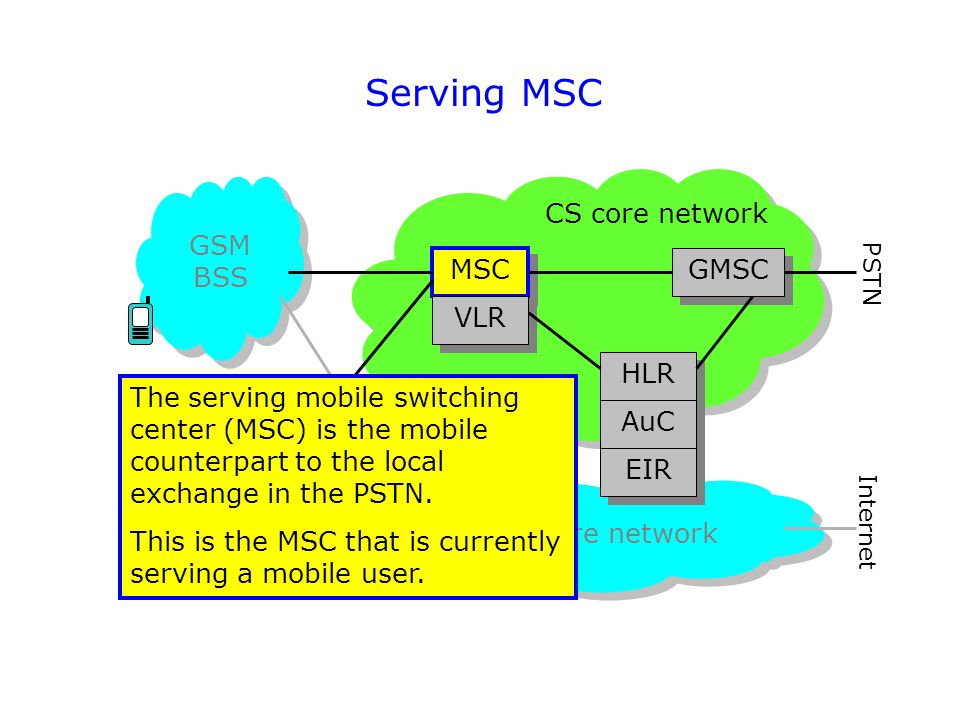 Serving MSC CS core network GSM BSS MSC GMSC VLR HLR