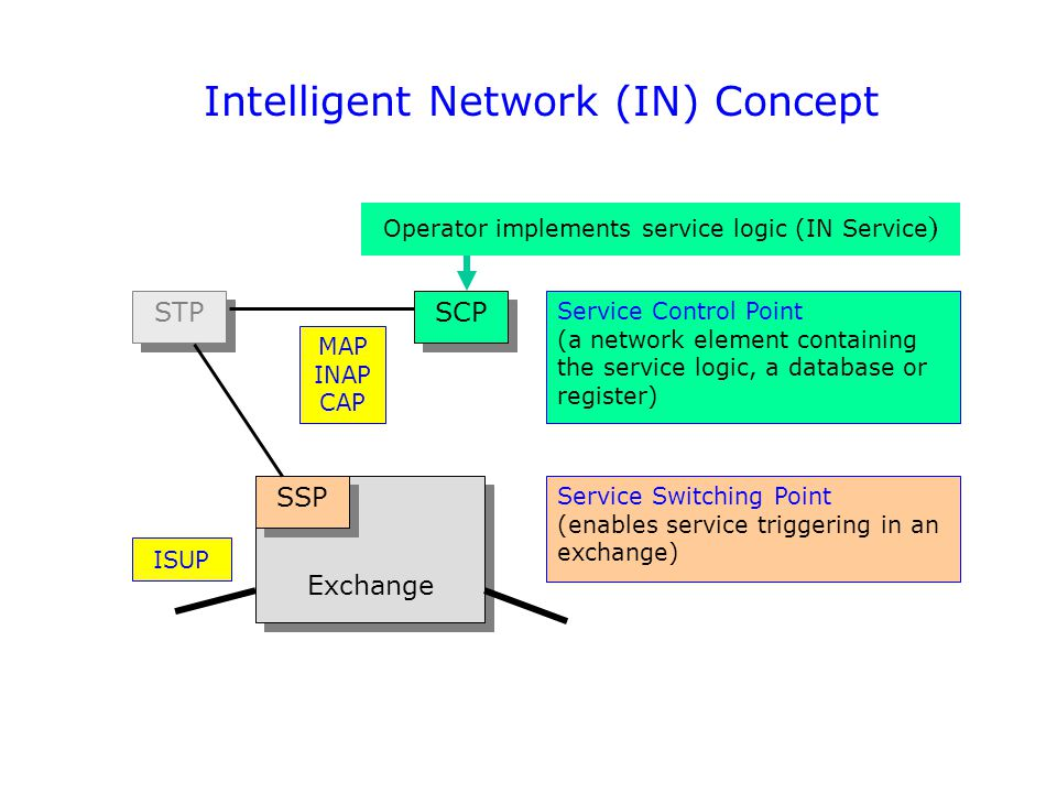 Intelligent Network (IN) Concept