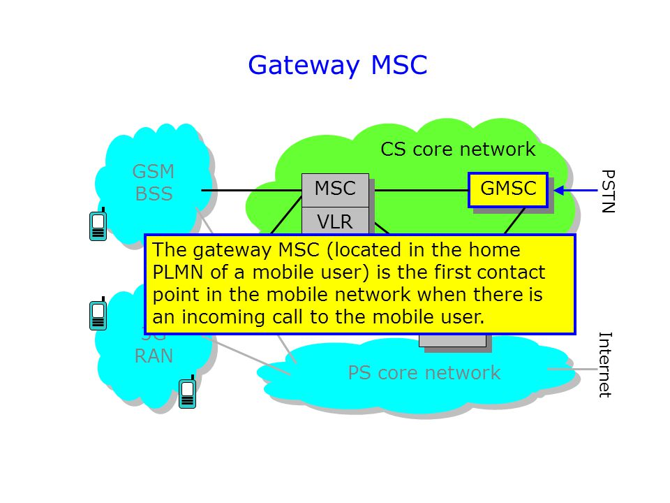 Gateway MSC CS core network GSM BSS MSC GMSC VLR