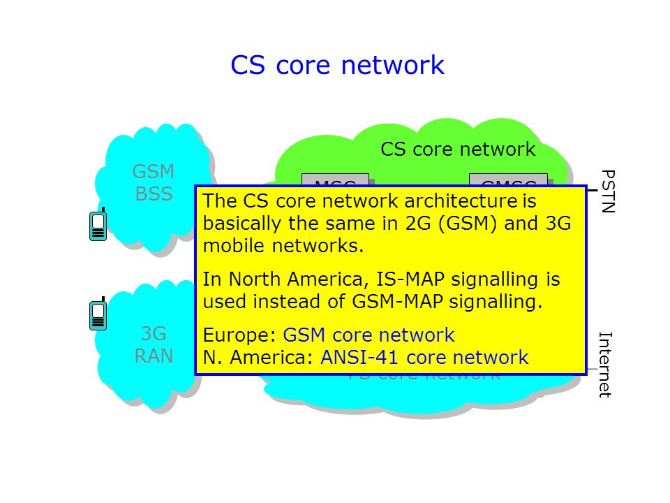 CS core network CS core network GSM BSS MSC GMSC