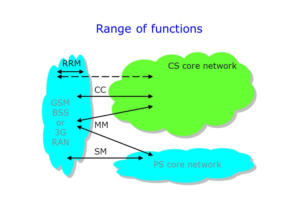 Range of functions RRM CS core network CC GSM BSS or 3G RAN MM SM