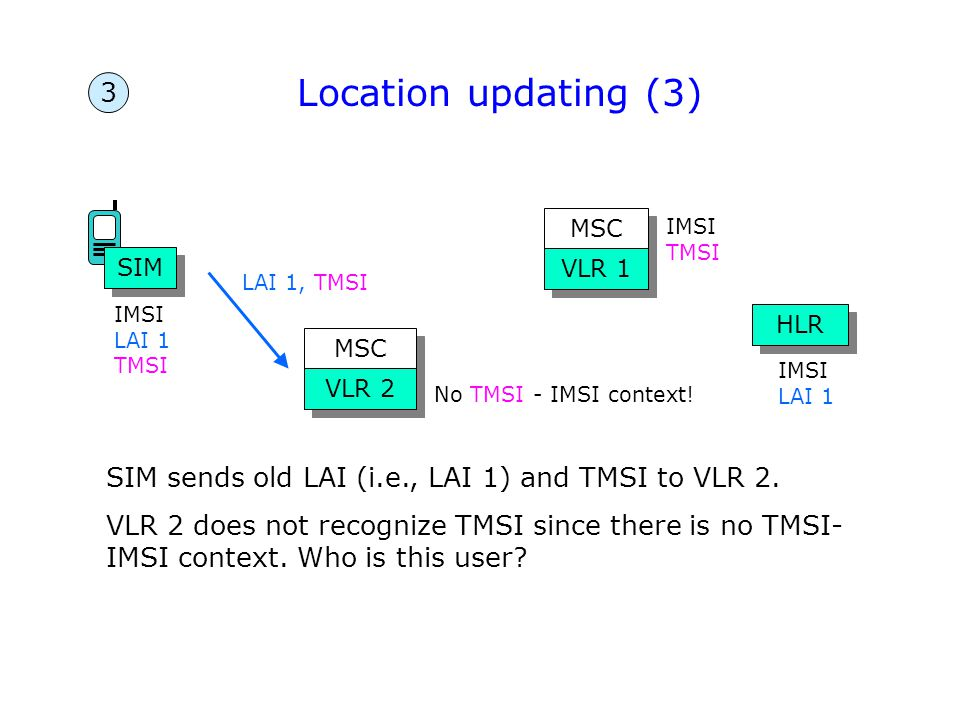 Location updating (3) 3. MSC. IMSI. TMSI. SIM. VLR 1. LAI 1, TMSI. IMSI LAI 1. TMSI. HLR. MSC.