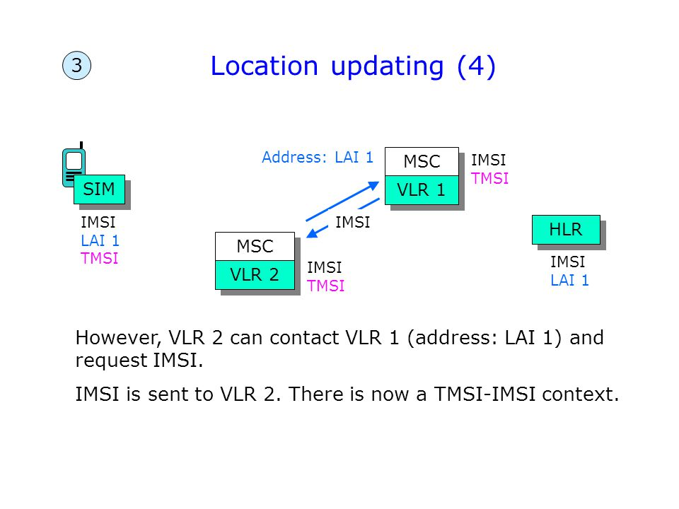 Location updating (4) 3. Address: LAI 1. MSC. IMSI. TMSI. SIM. VLR 1. IMSI LAI 1. TMSI. IMSI.