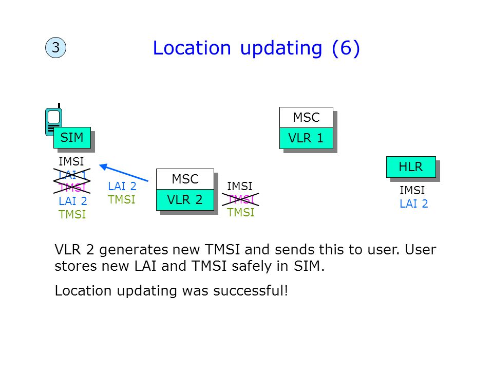 Location updating (6) 3. MSC. SIM. VLR 1. IMSI LAI 1. TMSI. LAI 2 TMSI. HLR. MSC. LAI 2. TMSI.