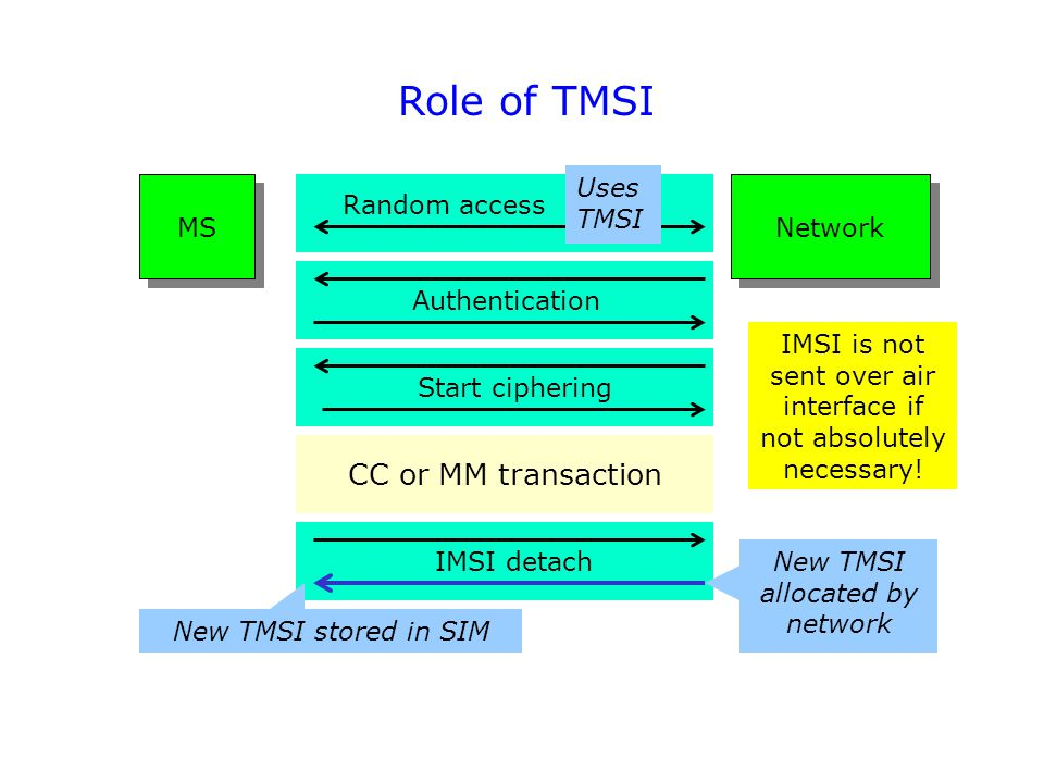 Role of TMSI CC or MM transaction UsesTMSI MS Network Random access