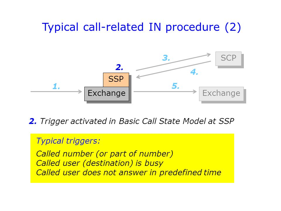 Typical call-related IN procedure (2)