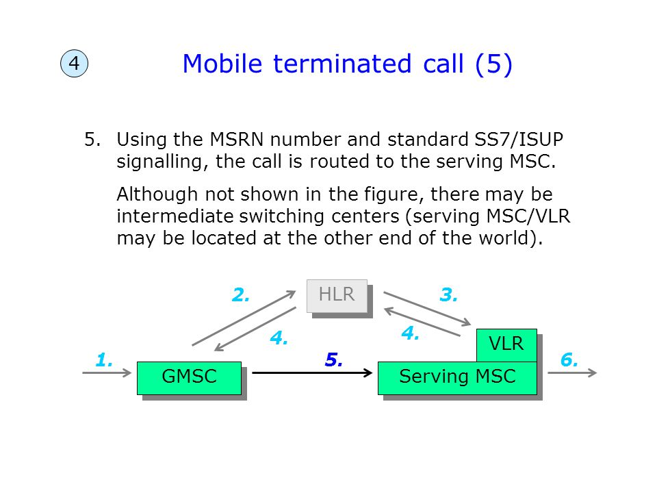 Mobile terminated call (5)