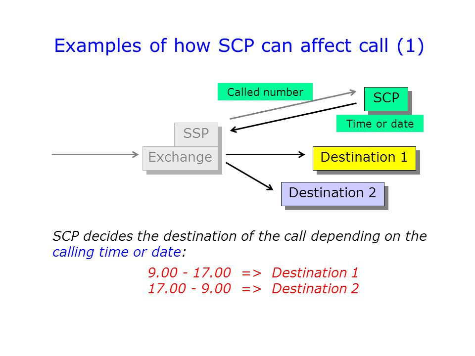 Examples of how SCP can affect call (1)