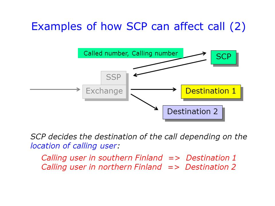 Examples of how SCP can affect call (2)