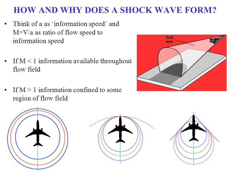 HOW AND WHY DOES A SHOCK WAVE FORM