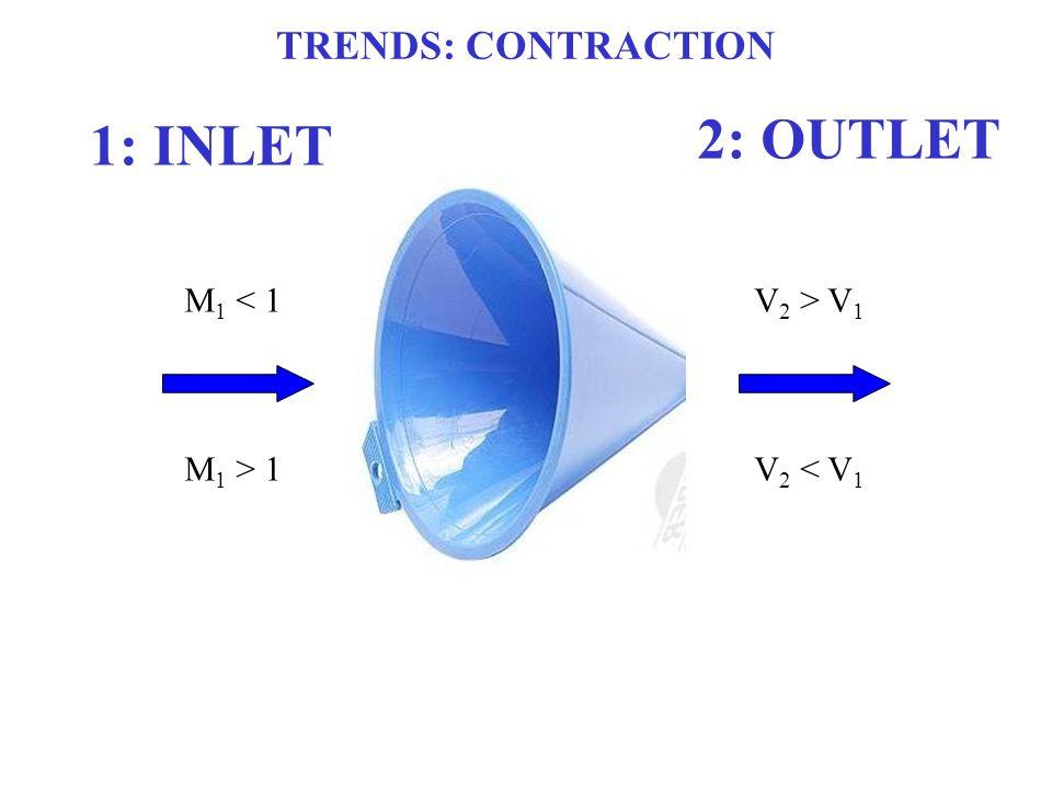 2: OUTLET 1: INLET TRENDS: CONTRACTION M1 < 1 M1 > 1 V2 > V1