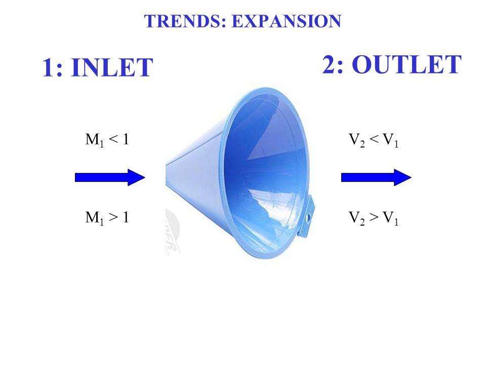 2: OUTLET 1: INLET TRENDS: EXPANSION M1 < 1 M1 > 1 V2 < V1