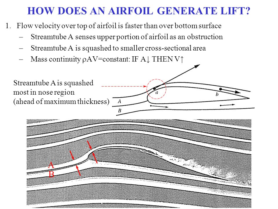 HOW DOES AN AIRFOIL GENERATE LIFT
